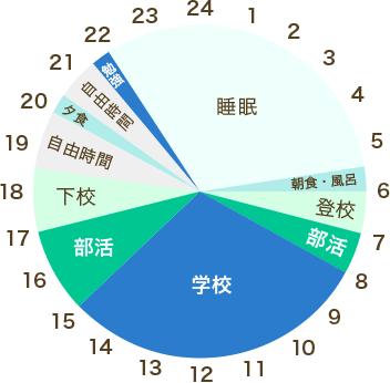 齋藤くんの1日のスケジュール