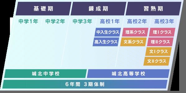 6年間3期体制の詳細