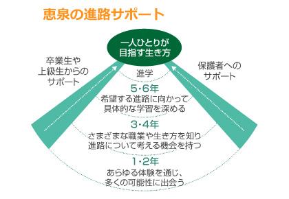 恵泉の進学サポート