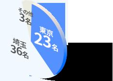 医学クラスにいる東京在住の生徒の割合
