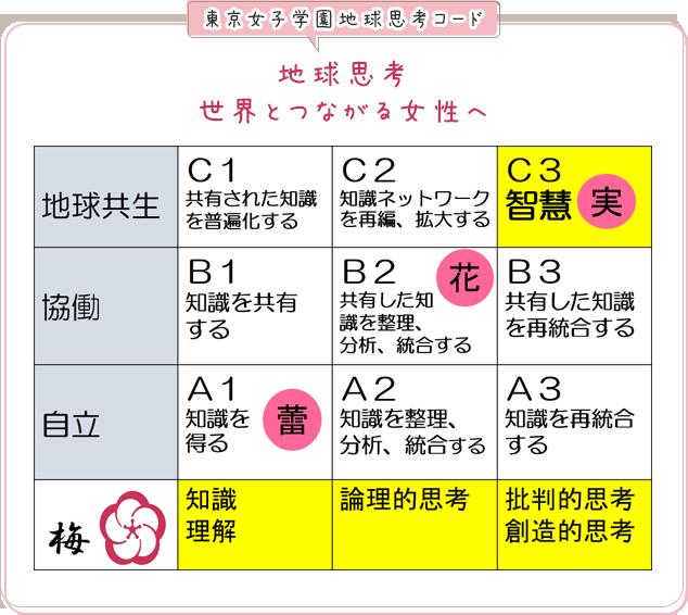 東京女子学園地球思考コード