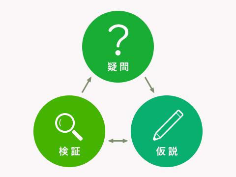 安田の探究プログラム