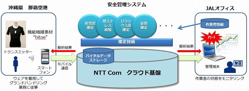 JAL、NTTcom、東レ、IoTを活用した作業者安全管理サービス実用化に向けて 那覇空港にて共同実証実験を開始