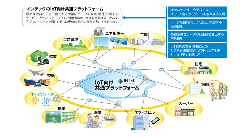 インテック、IoT向け共通プラッ...