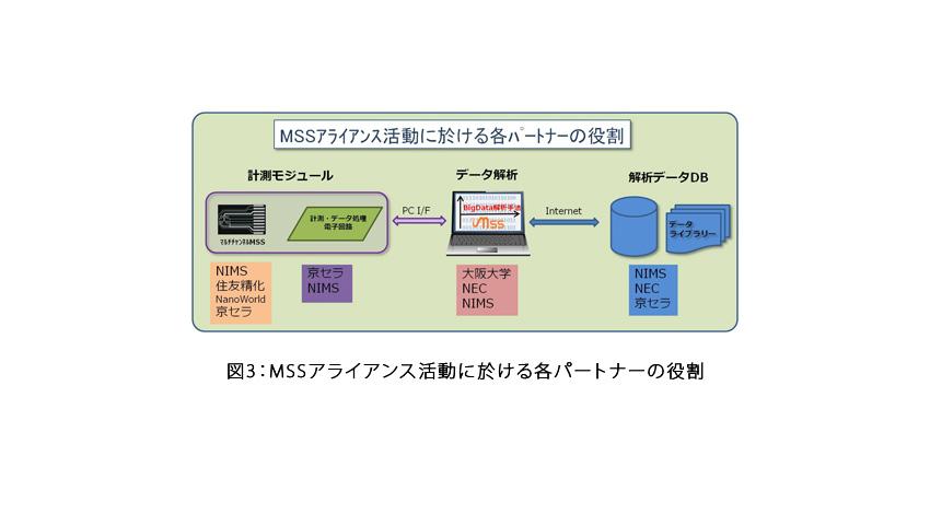 NIMS、京セラ、大阪大学、NEC、住友精化、NanoWorldの6機関、共同で嗅覚センサーの業界標準を目指す「MSSアライアンス」発足
