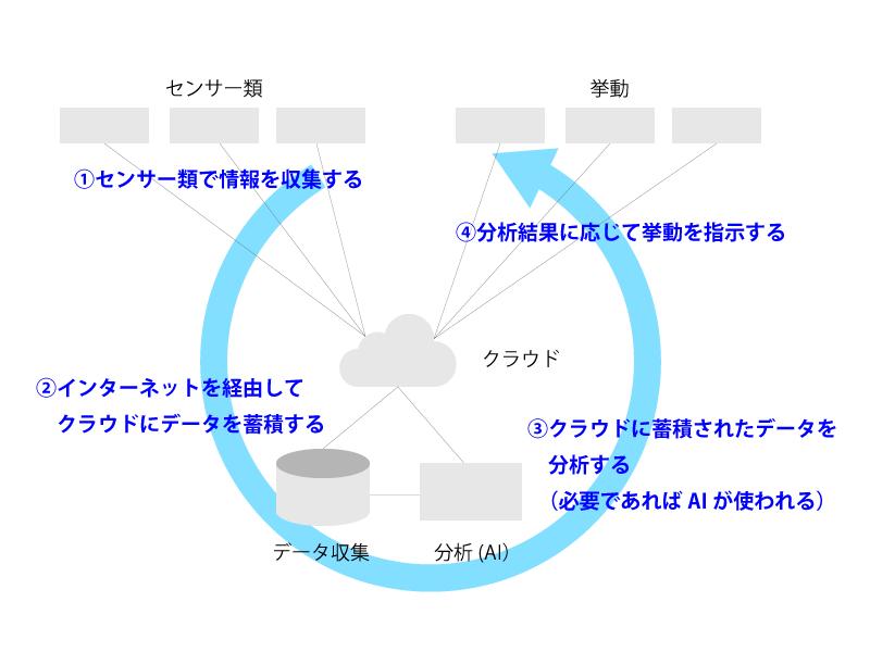 IoTにおける情報の流れ