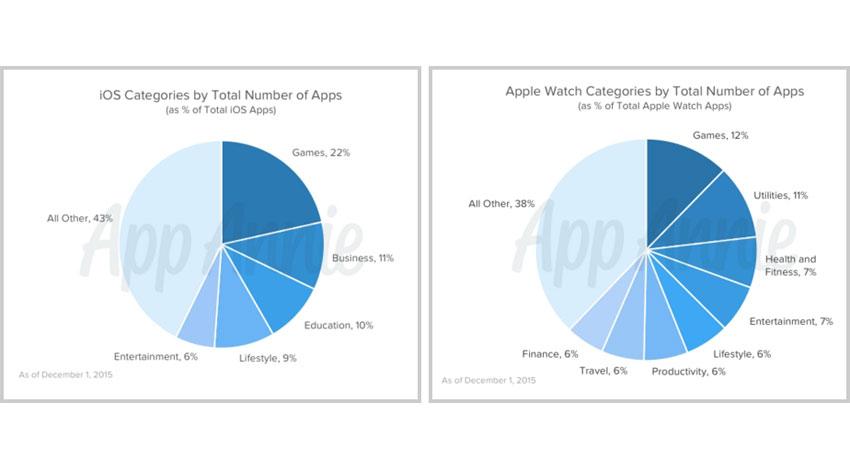 Apple Watchの実態があきらかに
