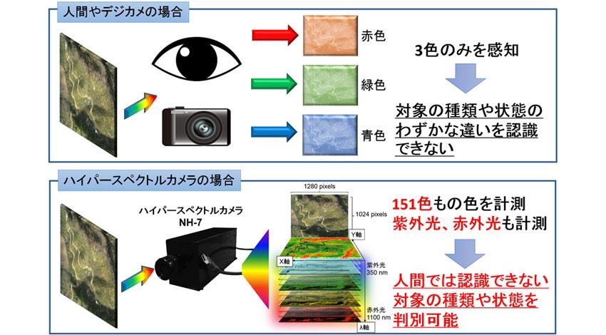 ドローンのエンルート、マルチスペクトルイメージング技術でエバ・ジャパンと協業