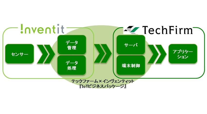 テックファーム、『IoTビジネスパッケージ』(仮称)を開発、今春提供開始