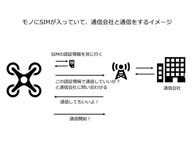 SIMの役割
