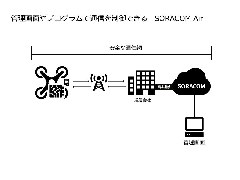 SORACOM Air