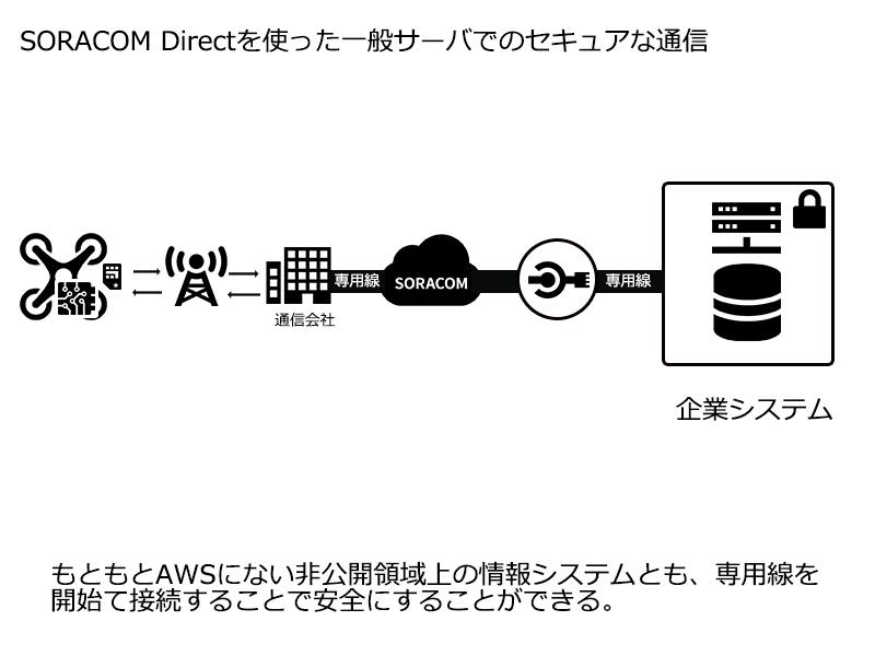 SORACOM Direct