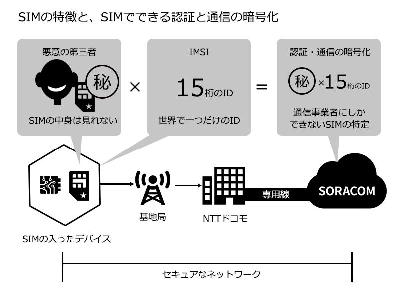 SIMを使った認証や暗号化通信のイメージ