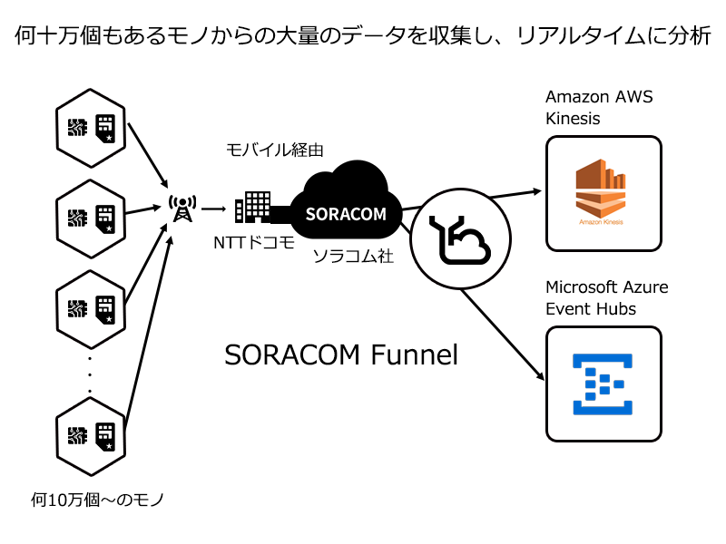 SORACOM Funnel
