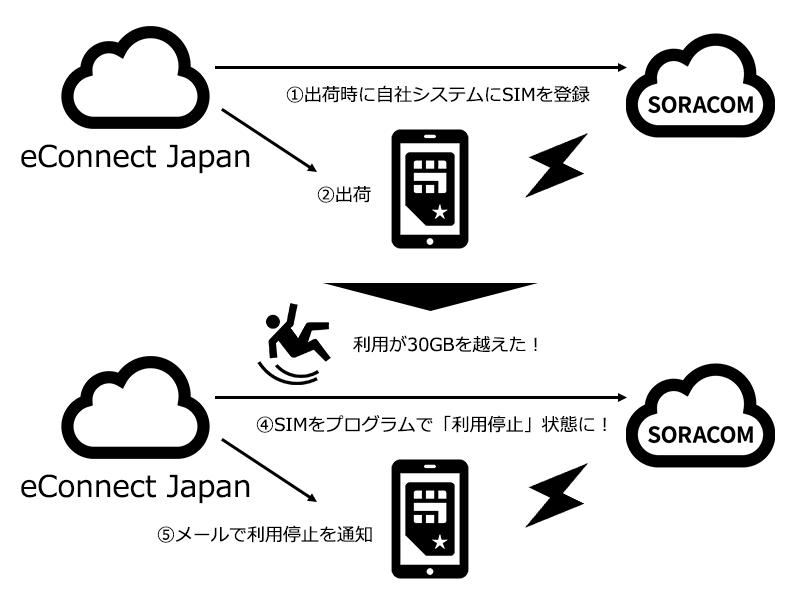 econnectJapan