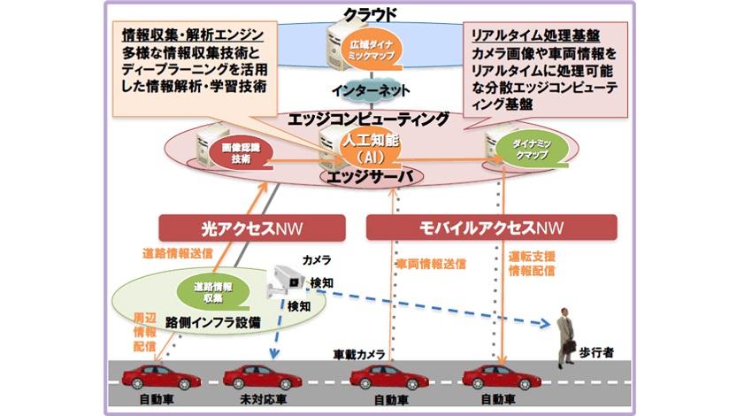 トヨタ・PFN・NTT、「ぶつからないクルマ」