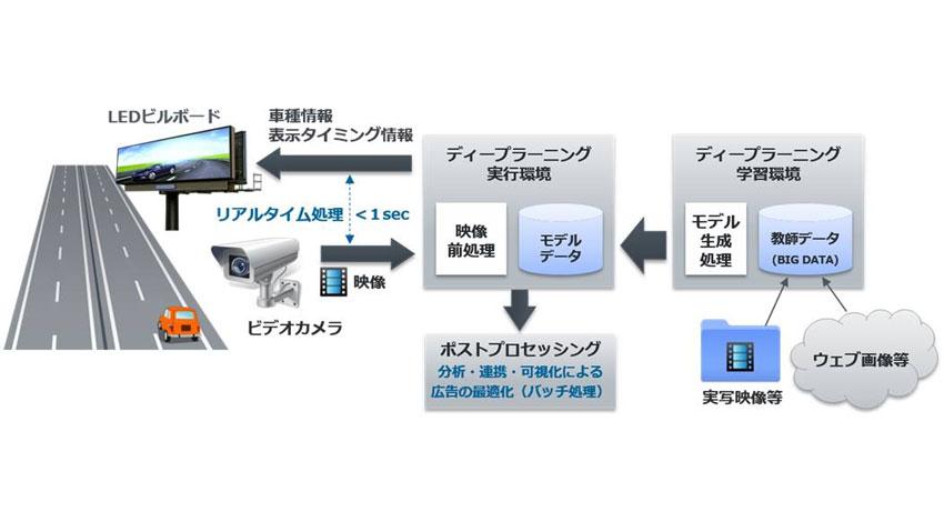 電通・クラウディアン・スマートインサイト・QCT、 インテル協力のもとディープラーニングを使った屋外デジタル広告実証実験に着手