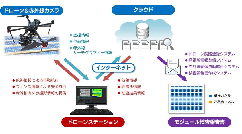 SBT・ESI・CTJ・M-SOL、ドローンを活用したソーラーモジュール検査システムのプロトタイプを開発