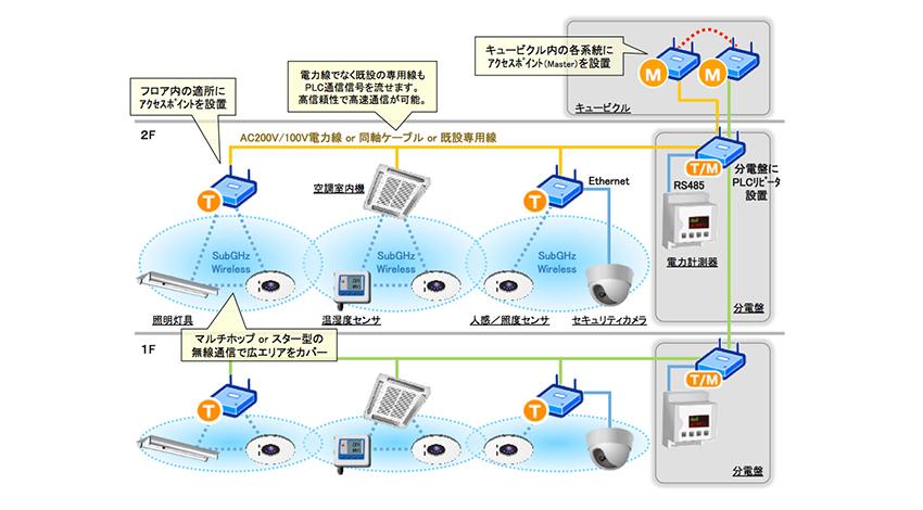 ユビキタスのIoT機器に適した組込みネットワークソリューション「Ubiquitous Network Framework」、メガチップスのHD-PLC(高速電力線通信)LSIに採用