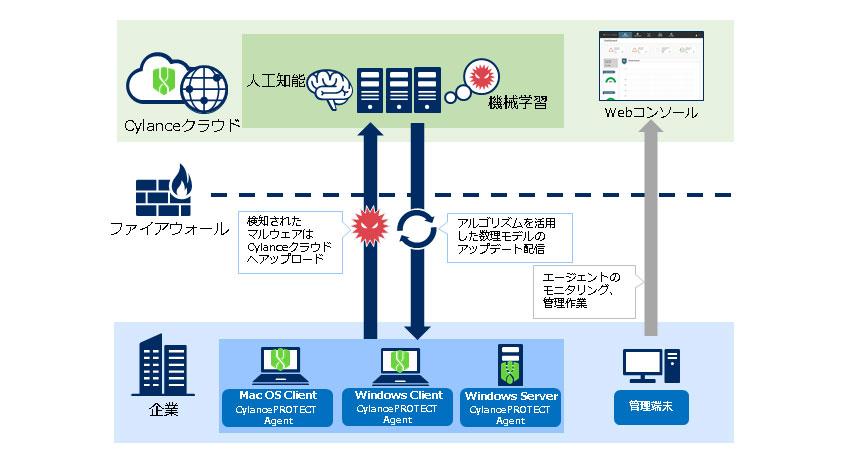 NECソリューションイノベータとCylance、AI活用の次世代エンドポイントセキュリティ対策製品の販売パートナー契約を締結