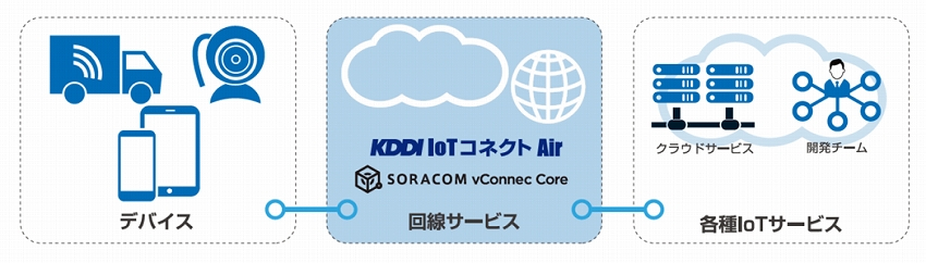 IoTNEWSKDDI IoT コネクト Air
