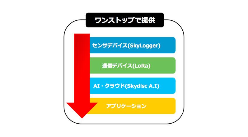 スカイディスク、「LoRaWAN」を用いたIoTトータルソリューション「LoRa PoC スターターキット」実証実験企業の募集開始