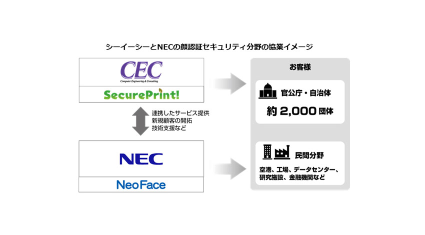 シーイーシーの認証印刷ソリューション「SecurePrint!」とNECの顔認証エンジン「NeoFace」連携