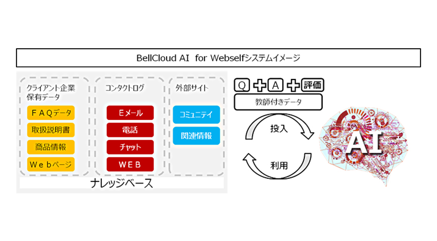 ベルシステム24、CTCと協業し、AIを活用した消費者とのコミュニケーションを実現する『BellCloud AI for Webself』を提供開始