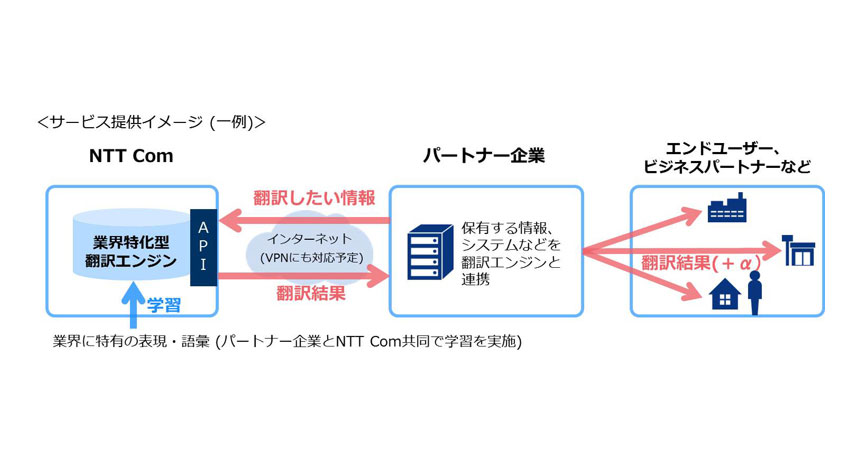 NTTコミュニケーションズ、AIによる翻訳を実現する「業界特化型AI翻訳プラットフォームサービス」β版の提供開始