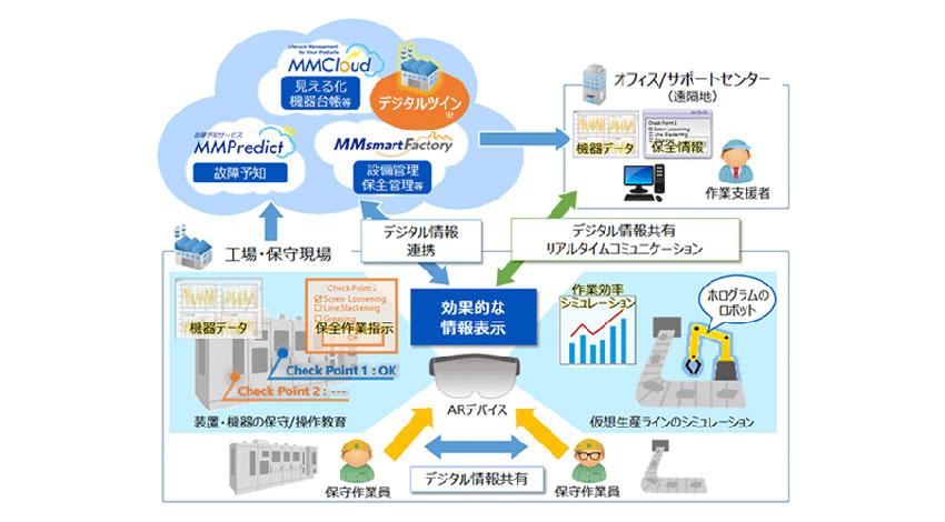 安川情報システム、AR技術を活用...