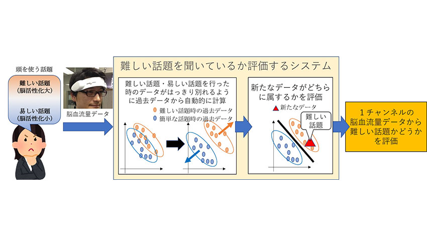 ImPACT、対話ロボットを用いて脳の活性化を目指す、会話の難易度を定量化する脳解析手法を提案
