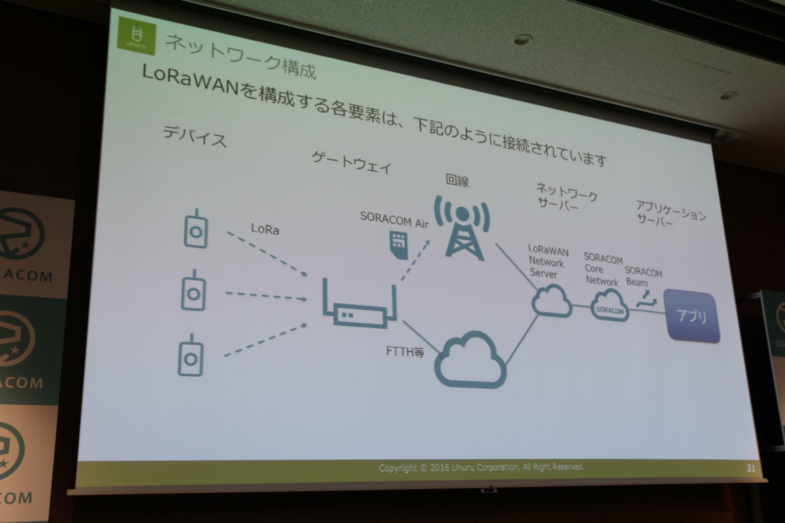 ソラコム SORACOM LoRa WAN Conference2017