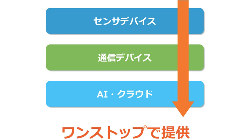 スカイディスクと台湾Kiwitec、LoRaWANを使用したIoT関連製品・サービスの研究開発に関する基本合意書締結