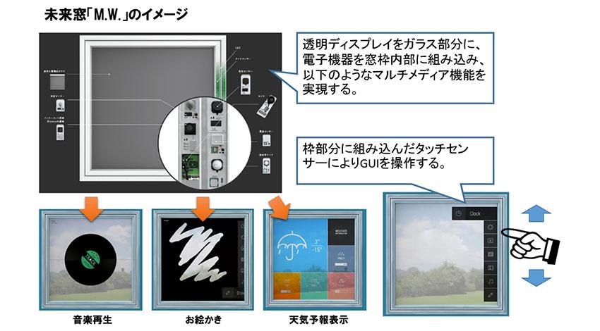 Will Smart、YKK APの未来窓「M・W」の次世代モデル開発パートナーに決定