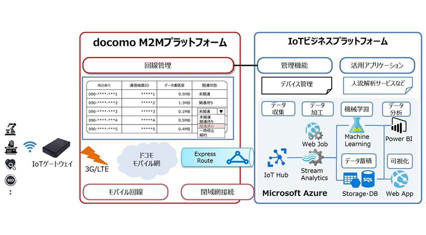 マイクロソフト、ユニアデックス、NTTドコモ、製造業/ヘルスケア事業のIoTビジネス拡大に向けた協業を開始