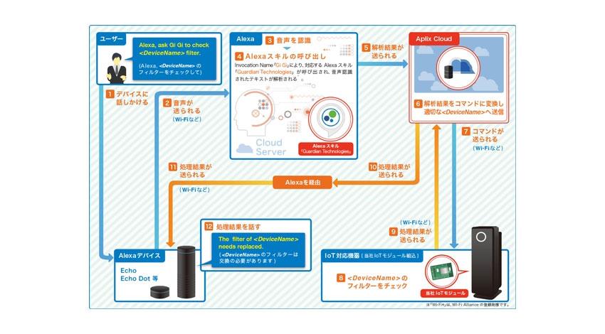 アプリックス、Amazon Alexa対応家電向けトータルIoTソリューションを発売