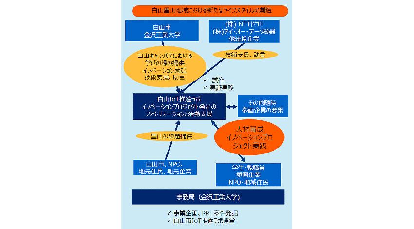 NTTドコモと金沢工業大学、「スマート里山都市」実現に向けたLPWA実証実験環境の構築を開始