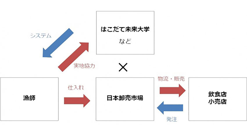 日本卸売市場、はこだて未来大学などと共同で全国の魚群探知機や水揚げ等を人工知能とIoTで分析 | IoTニュース:IoT  NEWS