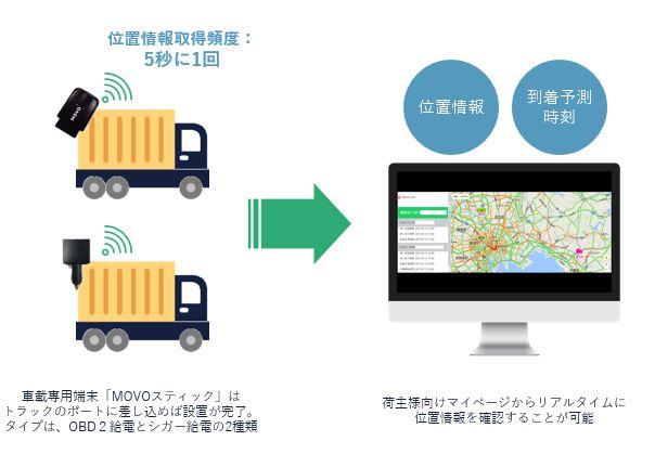Hacobu、事業者向け配送サービス「MOVO(ムーボ)」で見える化を実現