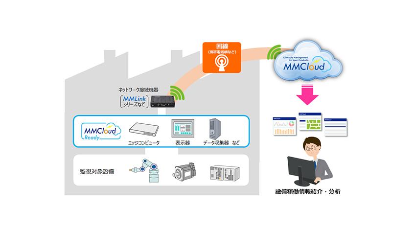 安川情報システム、クラウドサー...