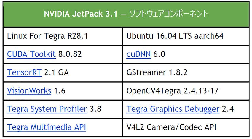 NVIDIA、JetsonのAIパフォーマンスを向上させるソフトウェアリリース