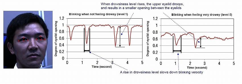 パナソニック、眠気を検知・予測し、快適に覚醒状態を維持させる眠気制御技術を開発 | IoTニュース:IoT  NEWS