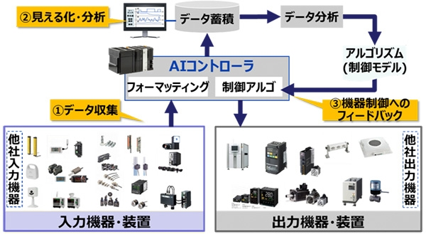 オムロン、製造現場の知能化を加速する、IoTサービス基盤「i-BELT」を立ち上げ