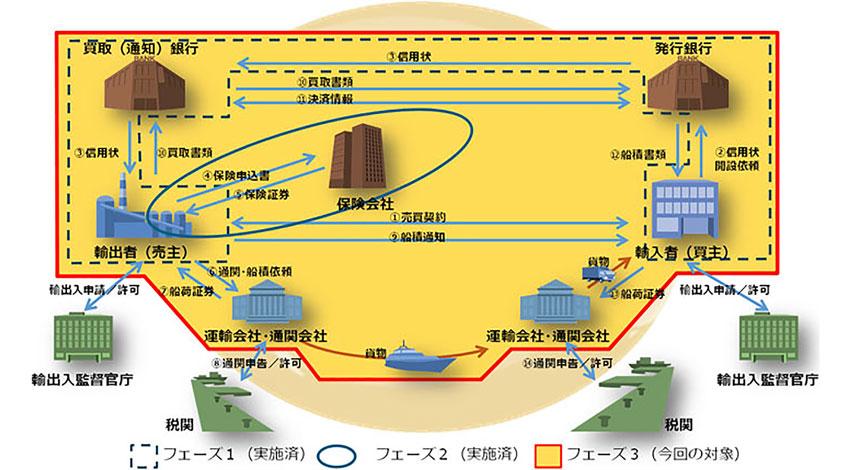 NTTデータ、ブロックチェーン技術を活用した貿易情報連携基盤の実現に向け13社とコンソーシアムを発足