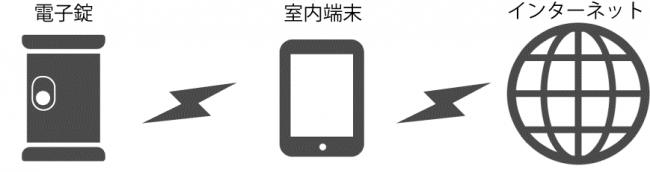 不動産テックのライナフ、スマートロックと室内端末の無線通信について特許を取得