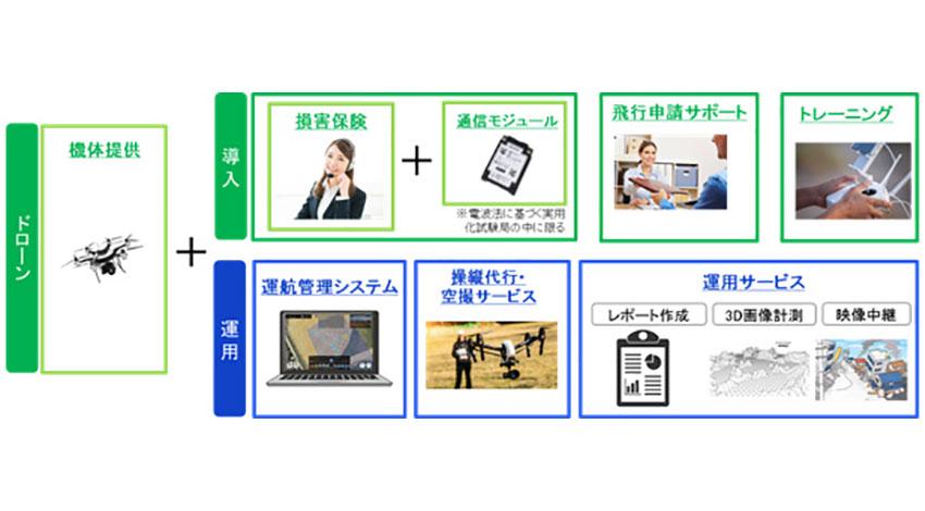 KDDI、ドローンビジネスの導入から運用までをフルサポートする「KDDI IoTクラウド ~ドローンパッケージ ...