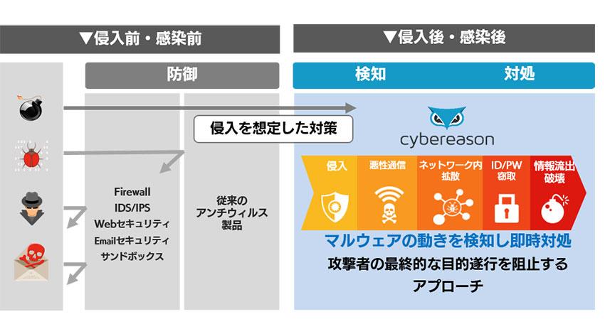 ソフトバンク・テクノロジー、エンドポイント型サイバー攻撃対策プラットフォーム「Cybereason」の取扱いを開始