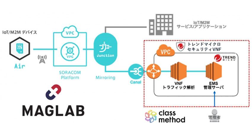 MAGLAB、IoTのセキュリティ対策を組み入れた「リユースPoC」を提供開始