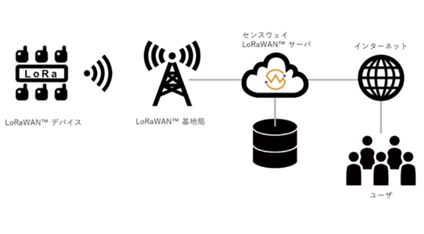 センスウェイがLoRaWANの基地局を全国に展開、IoT通信プラットフォーム事業者として全国サービスを開始