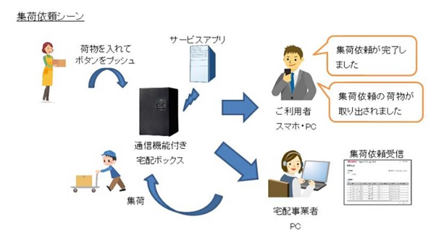 Fujisawa SSTとドコモが社会課題...